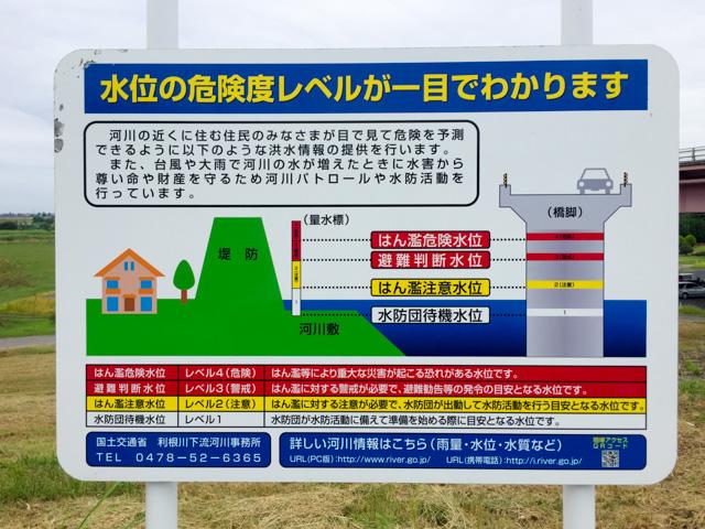 利根川水位の危険度レベルが一目でわかる